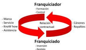 FRANQUICIAS 2